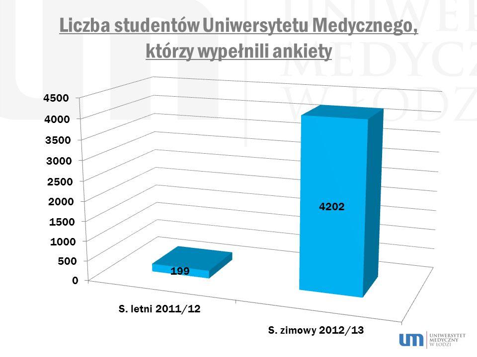 Liczba studentów Uniwersytetu Medycznego, którzy wypełnili ankiety