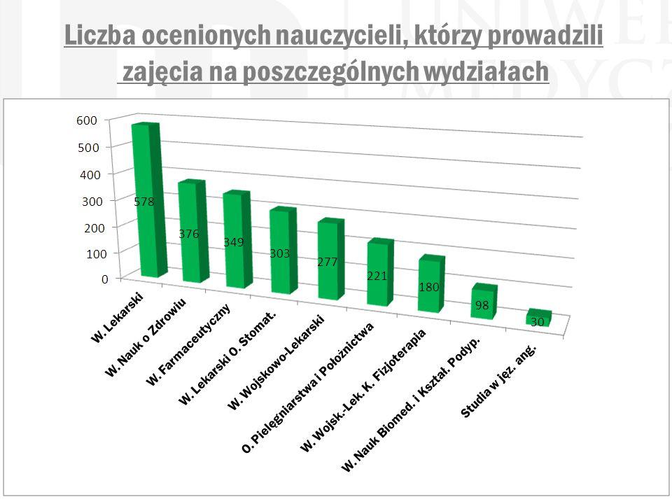 Liczba ocenionych nauczycieli, którzy prowadzili zajęcia na poszczególnych wydziałach
