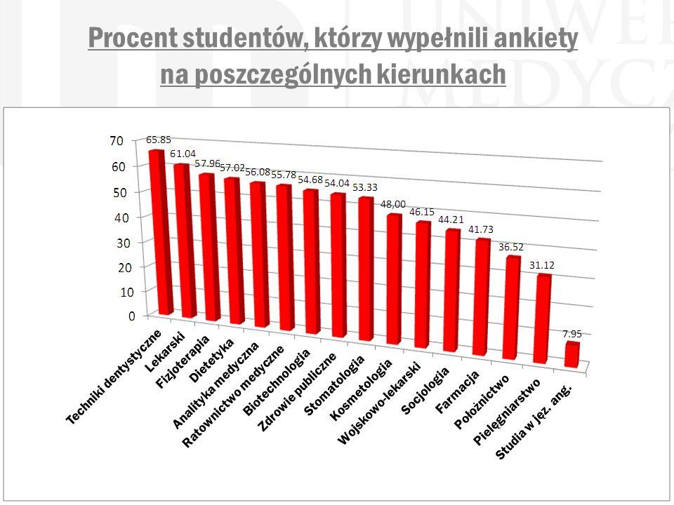 Procent studentów, którzy wypełnili ankiety na poszczególnych kierunkach