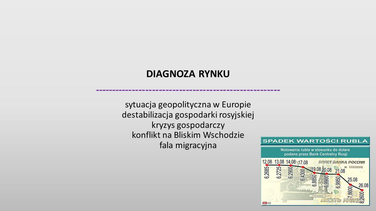 DIAGNOZA RYNKU ------------------------------------------------------- sytuacja geopolityczna w Europie destabilizacja gospodarki rosyjskiej kryzys gospodarczy konflikt na Bliskim Wschodzie fala migracyjna