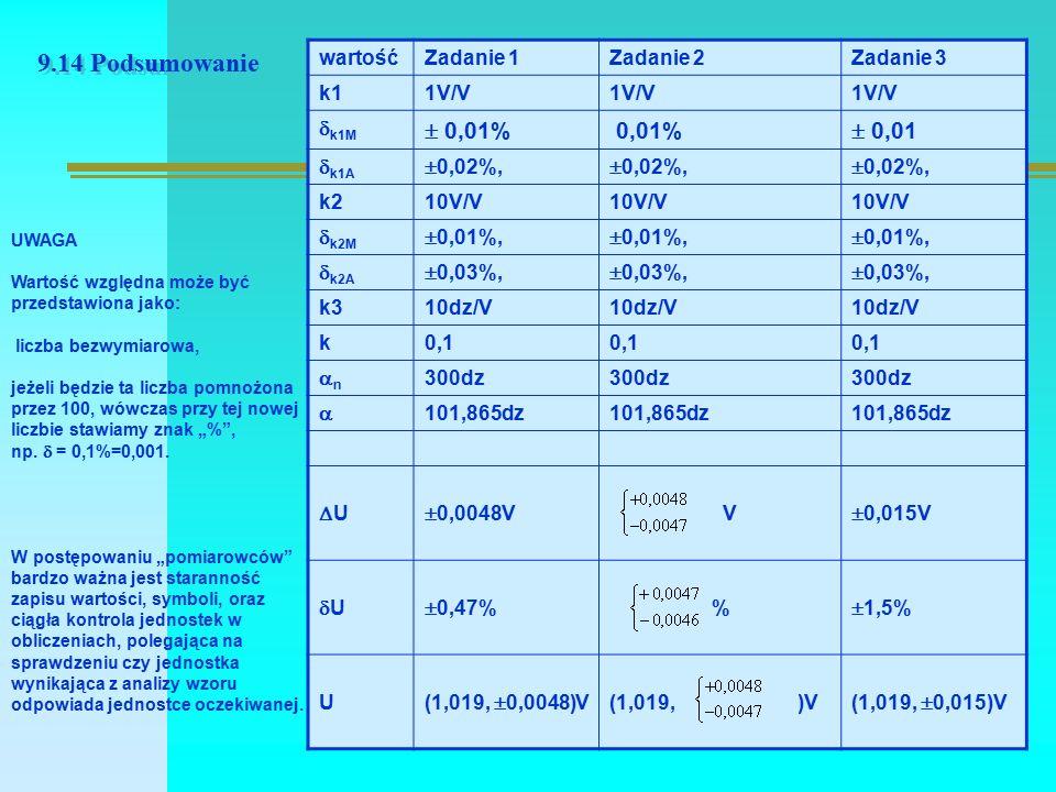 """9.14 Podsumowanie wartośćZadanie 1Zadanie 2Zadanie 3 k11V/V  k1M  0,01% 0,01%  0,01  k1A  0,02%, k210V/V  k2M  0,01%,  k2A  0,03%, k310dz/V k0,1 nn 300dz  101,865dz UU  0,0048V V  0,015V UU  0,47% %  1,5% U (1,019,  0,0048)V (1,019, )V (1,019,  0,015)V UWAGA Wartość względna może być przedstawiona jako: liczba bezwymiarowa, jeżeli będzie ta liczba pomnożona przez 100, wówczas przy tej nowej liczbie stawiamy znak """"% , np."""