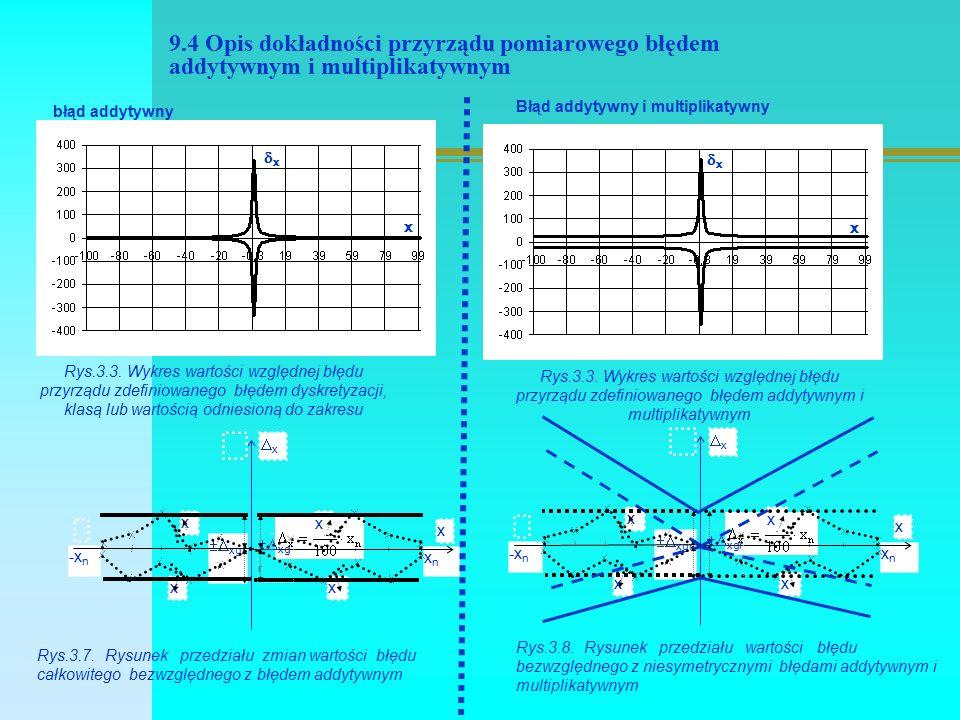9.5 Porównanie wpływu zmienności przedziału błędów na wyznaczenie zbioru wspólnego I II III IV Rys.3.8.