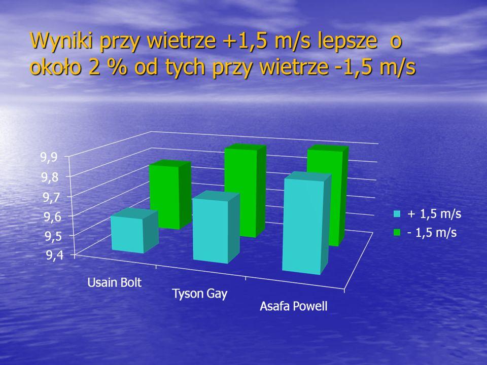 Wyniki przy wietrze +1,5 m/s lepsze o około 2 % od tych przy wietrze -1,5 m/s