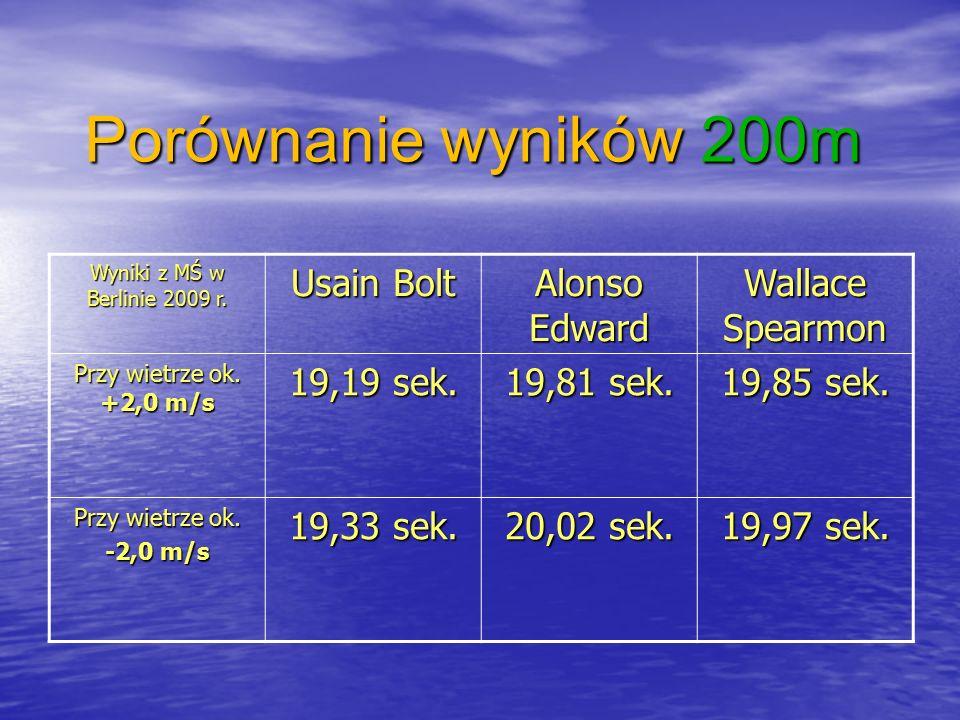 Porównanie wyników 200m Wyniki z MŚ w Berlinie 2009 r.