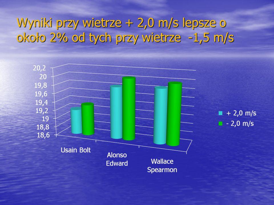 Wyniki przy wietrze + 2,0 m/s lepsze o około 2% od tych przy wietrze -1,5 m/s