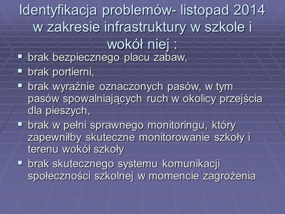 Identyfikacja problemów- listopad 2014 w zakresie infrastruktury w szkole i wokół niej :  brak bezpiecznego placu zabaw,  brak portierni,  brak wyr