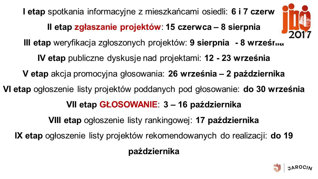 HARMONOGRAM BUDŻETU OBYWATELSKIEGO NA ROK 2017 I etap spotkania informacyjne z mieszkańcami osiedli: 6 i 7 czerwca II etap zgłaszanie projektów: 15 czerwca – 8 sierpnia III etap weryfikacja zgłoszonych projektów: 9 sierpnia - 8 września IV etap publiczne dyskusje nad projektami: 12 - 23 września V etap akcja promocyjna głosowania: 26 września – 2 października VI etap ogłoszenie listy projektów poddanych pod głosowanie: do 30 września VII etap GŁOSOWANIE: 3 – 16 października VIII etap ogłoszenie listy rankingowej: 17 października IX etap ogłoszenie listy projektów rekomendowanych do realizacji: do 19 października