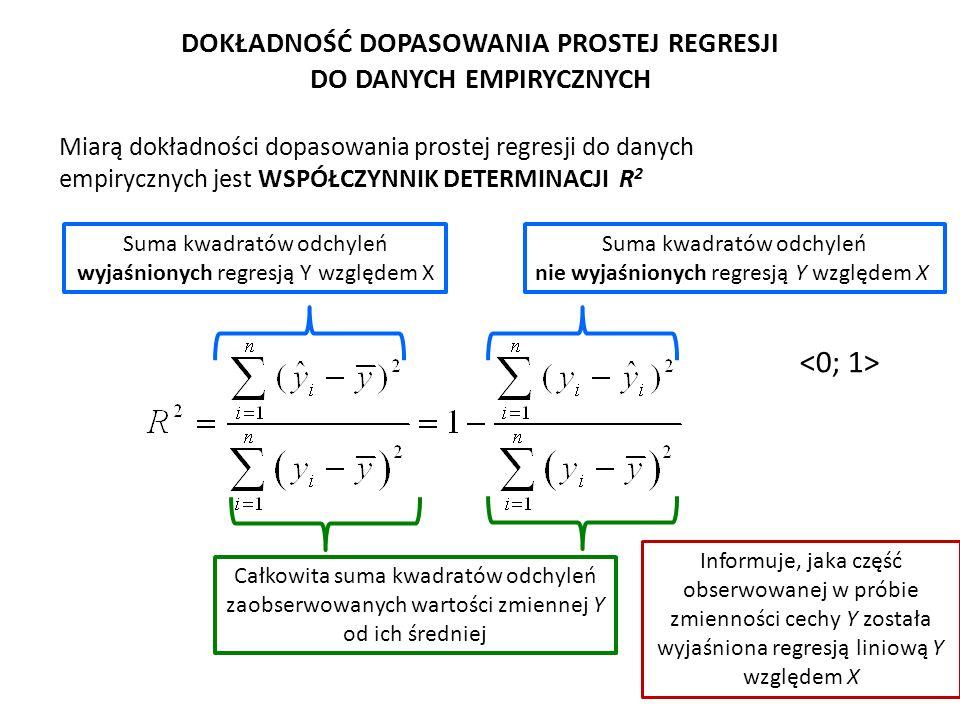 Miarą dokładności dopasowania prostej regresji do danych empirycznych jest WSPÓŁCZYNNIK DETERMINACJI R 2 Suma kwadratów odchyleń nie wyjaśnionych regr