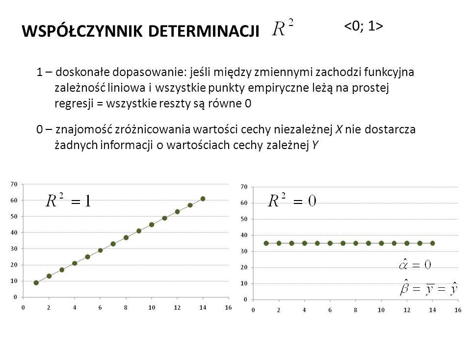 WSPÓŁCZYNNIK DETERMINACJI 1 – doskonałe dopasowanie: jeśli między zmiennymi zachodzi funkcyjna zależność liniowa i wszystkie punkty empiryczne leżą na