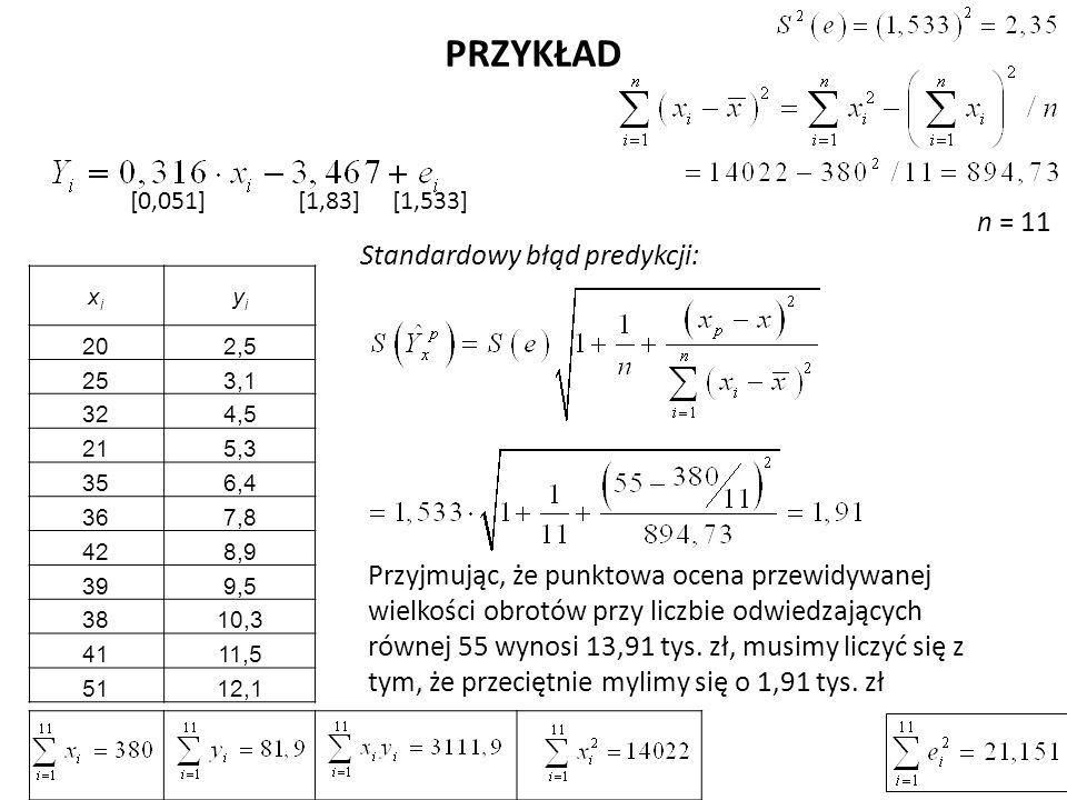 PRZYKŁAD Standardowy błąd predykcji: xixi yiyi 202,5 253,1 324,5 215,3 356,4 367,8 428,9 399,5 3810,3 4111,5 5112,1 [0,051] [1,83] [1,533] Przyjmując,