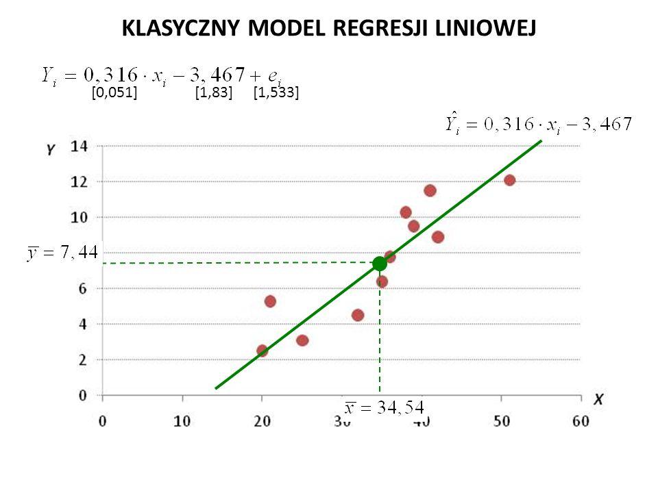 KLASYCZNY MODEL REGRESJI LINIOWEJ [0,051] [1,83] [1,533]
