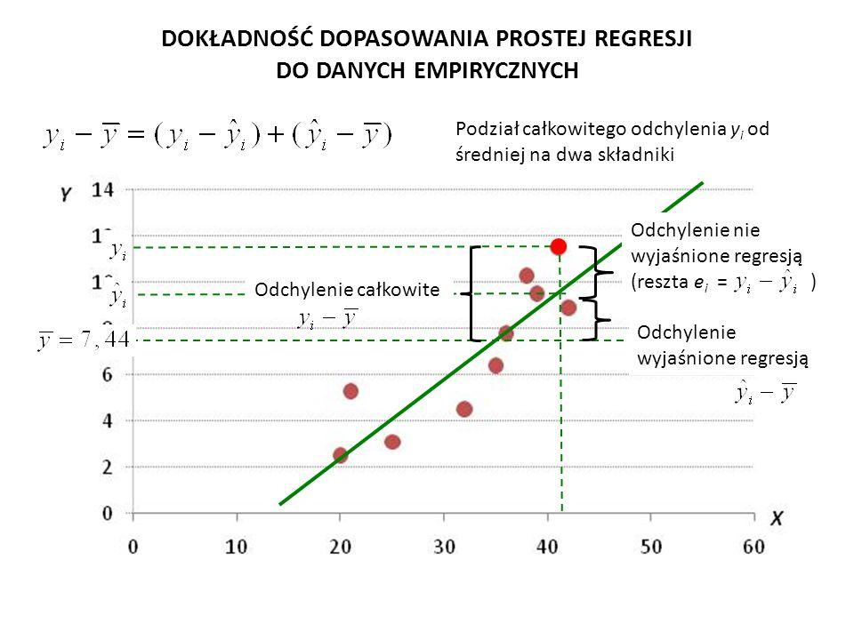 Analogiczna równość zachodzi także dla sum kwadratów odpowiednich odchyleń Całkowite odchylenie y i od średniej Część całkowitego odchylenia y i od średniej, która nie została wyjaśniona regresją Y względem X; jest to zatem reszta e i Część całkowitego odchylenia y i od średniej, która została wyjaśniona regresją Y względem X; DOKŁADNOŚĆ DOPASOWANIA PROSTEJ REGRESJI DO DANYCH EMPIRYCZNYCH