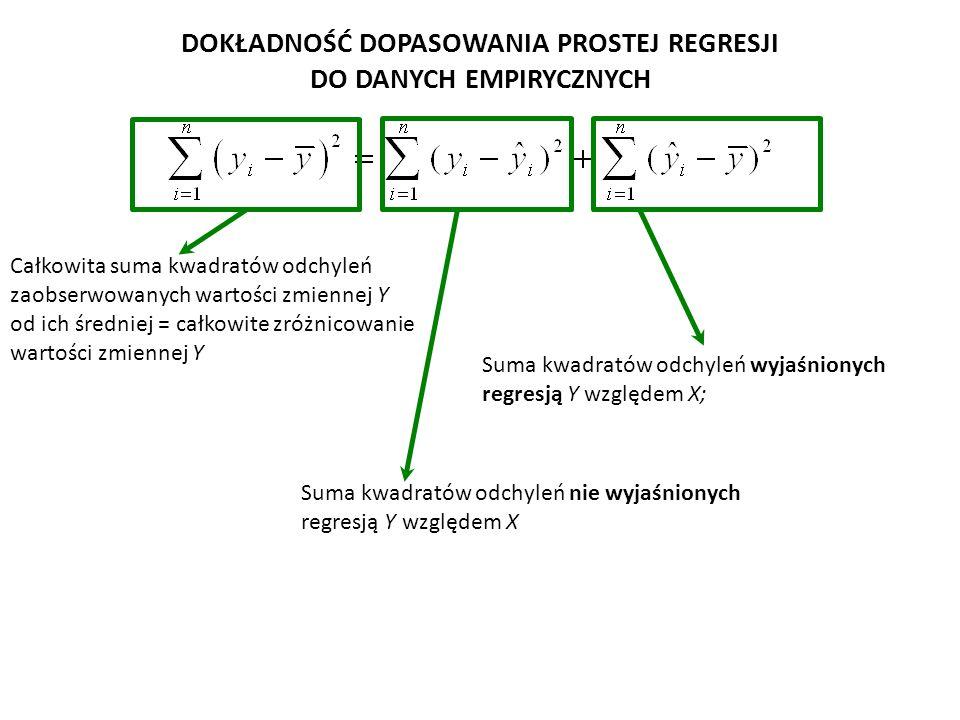 Miarą dokładności dopasowania prostej regresji do danych empirycznych jest WSPÓŁCZYNNIK DETERMINACJI R 2 Suma kwadratów odchyleń nie wyjaśnionych regresją Y względem X Suma kwadratów odchyleń wyjaśnionych regresją Y względem X DOKŁADNOŚĆ DOPASOWANIA PROSTEJ REGRESJI DO DANYCH EMPIRYCZNYCH Całkowita suma kwadratów odchyleń zaobserwowanych wartości zmiennej Y od ich średniej Informuje, jaka część obserwowanej w próbie zmienności cechy Y została wyjaśniona regresją liniową Y względem X