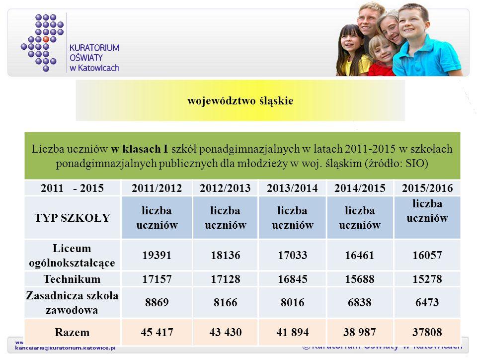 województwo śląskie Liczba uczniów w klasach I szkół ponadgimnazjalnych w latach 2011-2015 w szkołach ponadgimnazjalnych publicznych dla młodzieży w woj.