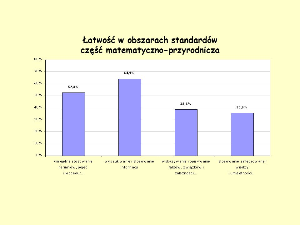 Łatwość w obszarach standardów część matematyczno-przyrodnicza
