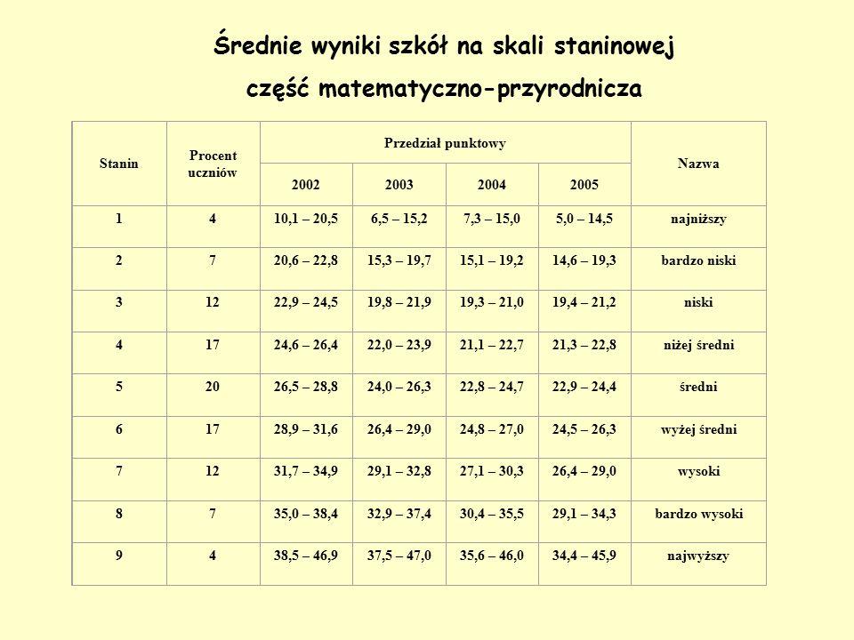 Średnie wyniki szkół na skali staninowej część matematyczno-przyrodnicza Stanin Procent uczniów Przedział punktowy Nazwa 2002200320042005 1410,1 – 20,56,5 – 15,27,3 – 15,05,0 – 14,5najniższy 2720,6 – 22,815,3 – 19,715,1 – 19,214,6 – 19,3bardzo niski 31222,9 – 24,519,8 – 21,919,3 – 21,019,4 – 21,2niski 41724,6 – 26,422,0 – 23,921,1 – 22,721,3 – 22,8niżej średni 52026,5 – 28,824,0 – 26,322,8 – 24,722,9 – 24,4średni 61728,9 – 31,626,4 – 29,024,8 – 27,024,5 – 26,3wyżej średni 71231,7 – 34,929,1 – 32,827,1 – 30,326,4 – 29,0wysoki 8735,0 – 38,432,9 – 37,430,4 – 35,529,1 – 34,3bardzo wysoki 9438,5 – 46,937,5 – 47,035,6 – 46,034,4 – 45,9najwyższy