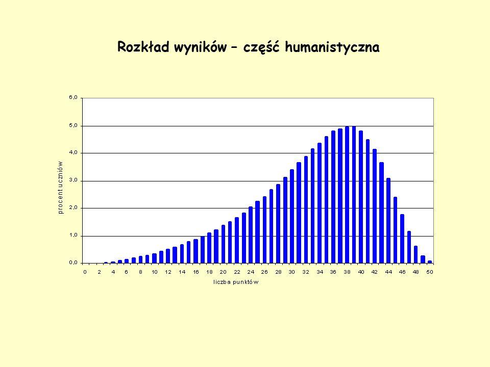 Rozkład wyników – część humanistyczna