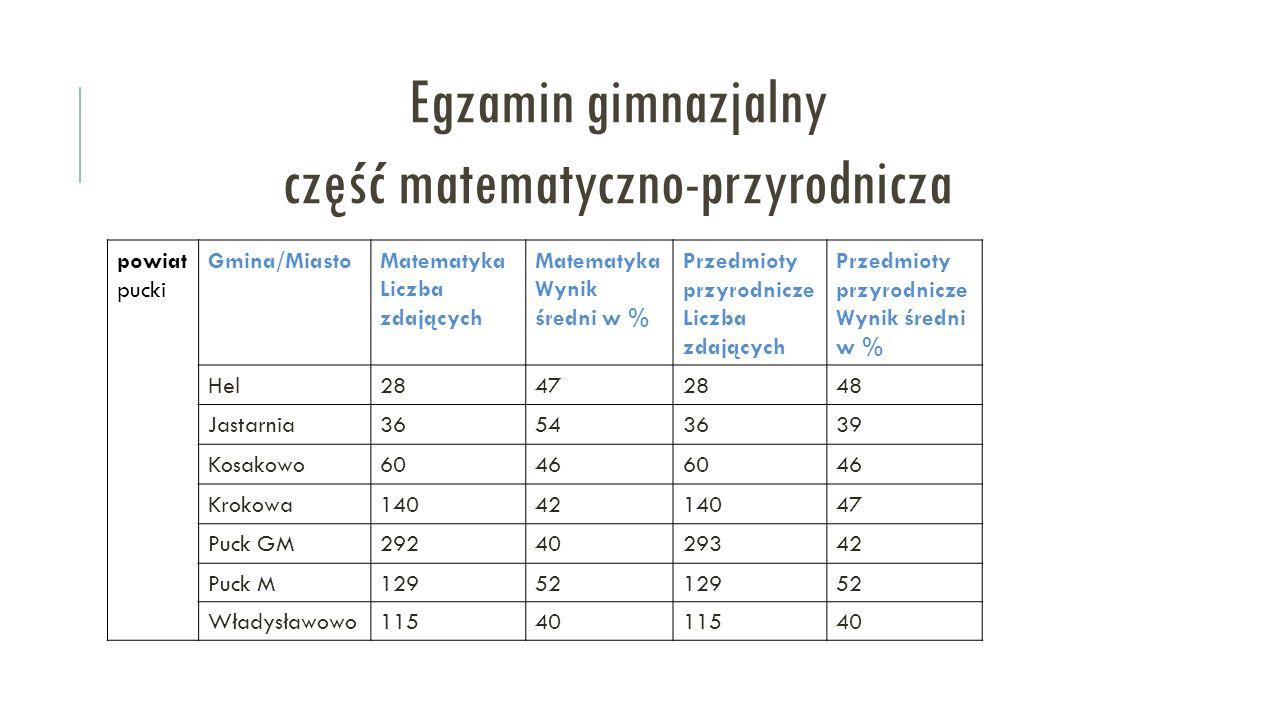 Egzamin gimnazjalny część matematyczno-przyrodnicza powiat pucki Gmina/MiastoMatematyka Liczba zdających Matematyka Wynik średni w % Przedmioty przyrodnicze Liczba zdających Przedmioty przyrodnicze Wynik średni w % Hel28472848 Jastarnia36543639 Kosakowo60466046 Krokowa1404214047 Puck GM2924029342 Puck M1295212952 Władysławowo1154011540