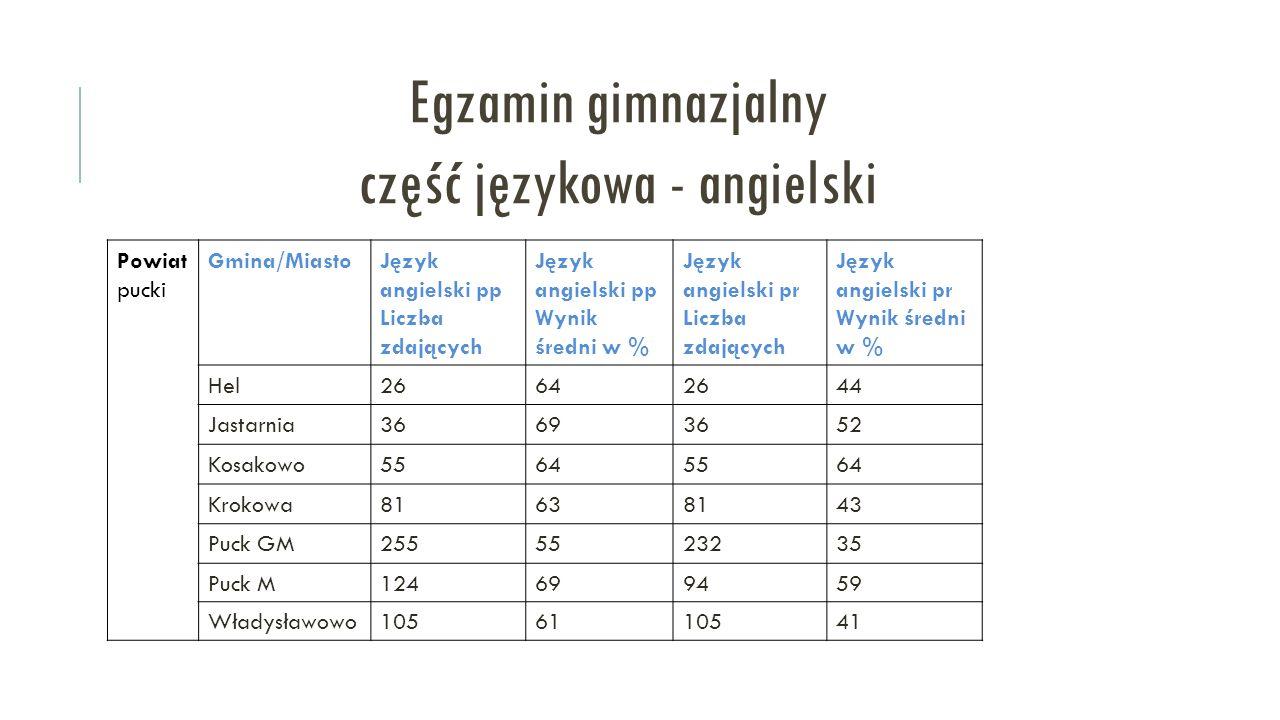 Egzamin gimnazjalny część językowa - angielski Powiat pucki Gmina/MiastoJęzyk angielski pp Liczba zdających Język angielski pp Wynik średni w % Język angielski pr Liczba zdających Język angielski pr Wynik średni w % Hel26642644 Jastarnia36693652 Kosakowo55645564 Krokowa81638143 Puck GM2555523235 Puck M124699459 Władysławowo1056110541