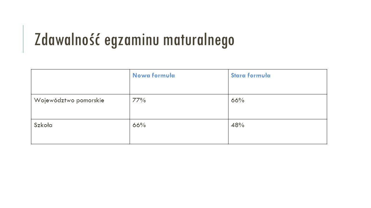 Zdawalność egzaminu maturalnego Nowa formułaStara formuła Województwo pomorskie77%66% Szkoła66%48%