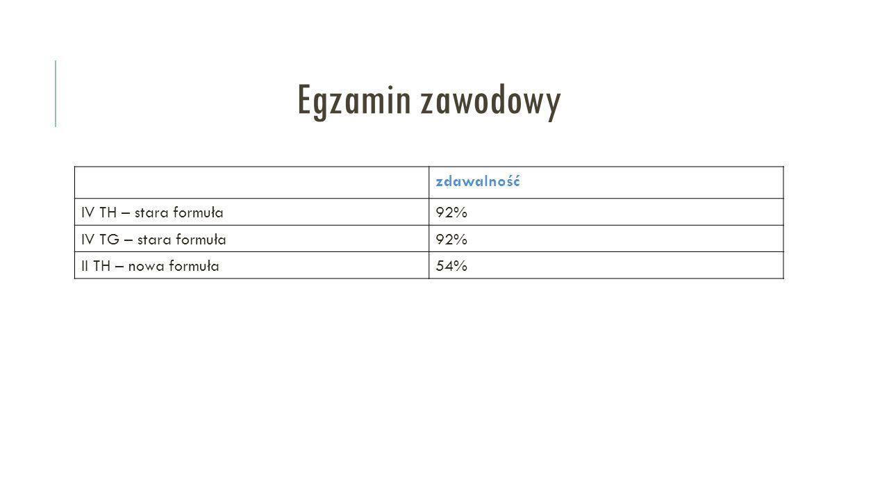 Egzamin zawodowy zdawalność IV TH – stara formuła92% IV TG – stara formuła92% II TH – nowa formuła54%