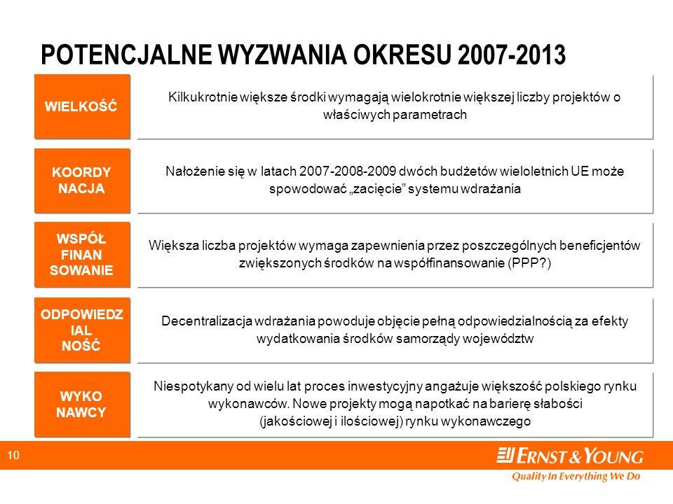"""10 POTENCJALNE WYZWANIA OKRESU 2007-2013 Kilkukrotnie większe środki wymagają wielokrotnie większej liczby projektów o właściwych parametrach WIELKOŚĆ Nałożenie się w latach 2007-2008-2009 dwóch budżetów wieloletnich UE może spowodować """"zacięcie systemu wdrażania KOORDY NACJA KOORDY NACJA Decentralizacja wdrażania powoduje objęcie pełną odpowiedzialnością za efekty wydatkowania środków samorządy województw ODPOWIEDZ IAL NOŚĆ ODPOWIEDZ IAL NOŚĆ Większa liczba projektów wymaga zapewnienia przez poszczególnych beneficjentów zwiększonych środków na współfinansowanie (PPP?) WSPÓŁ FINAN SOWANIE WSPÓŁ FINAN SOWANIE Niespotykany od wielu lat proces inwestycyjny angażuje większość polskiego rynku wykonawców."""