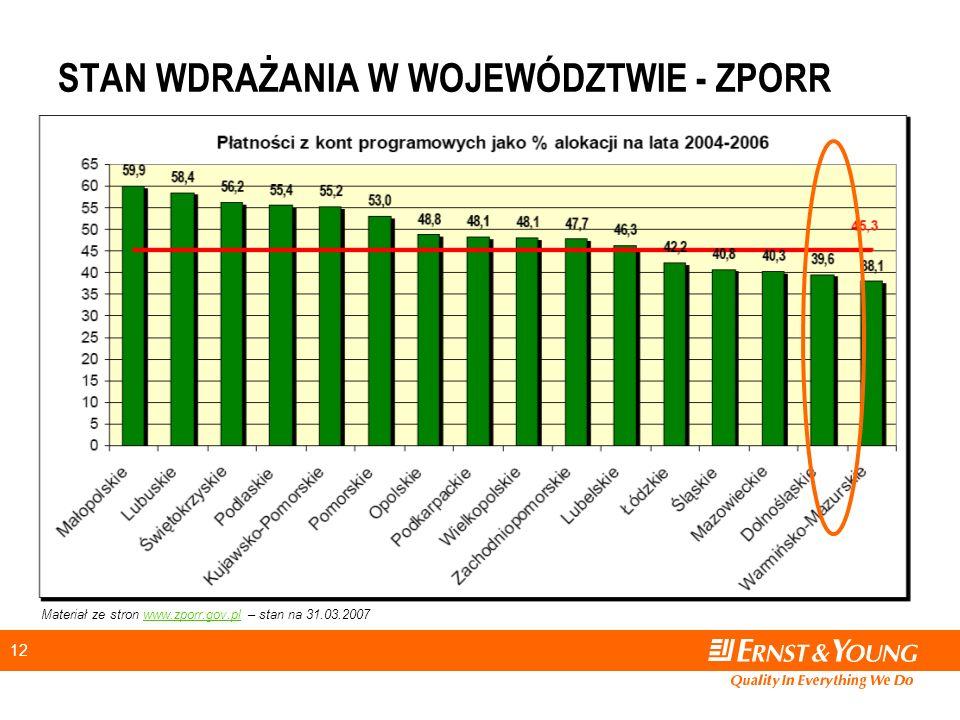 12 STAN WDRAŻANIA W WOJEWÓDZTWIE - ZPORR Materiał ze stron www.zporr.gov.pl – stan na 31.03.2007www.zporr.gov.pl