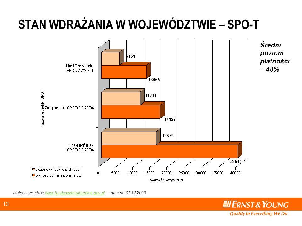 13 STAN WDRAŻANIA W WOJEWÓDZTWIE – SPO-T Materiał ze stron www.funduszestrukturalne.gov.pl – stan na 31.12.2006www.funduszestrukturalne.gov.pl Średni poziom płatności – 48%