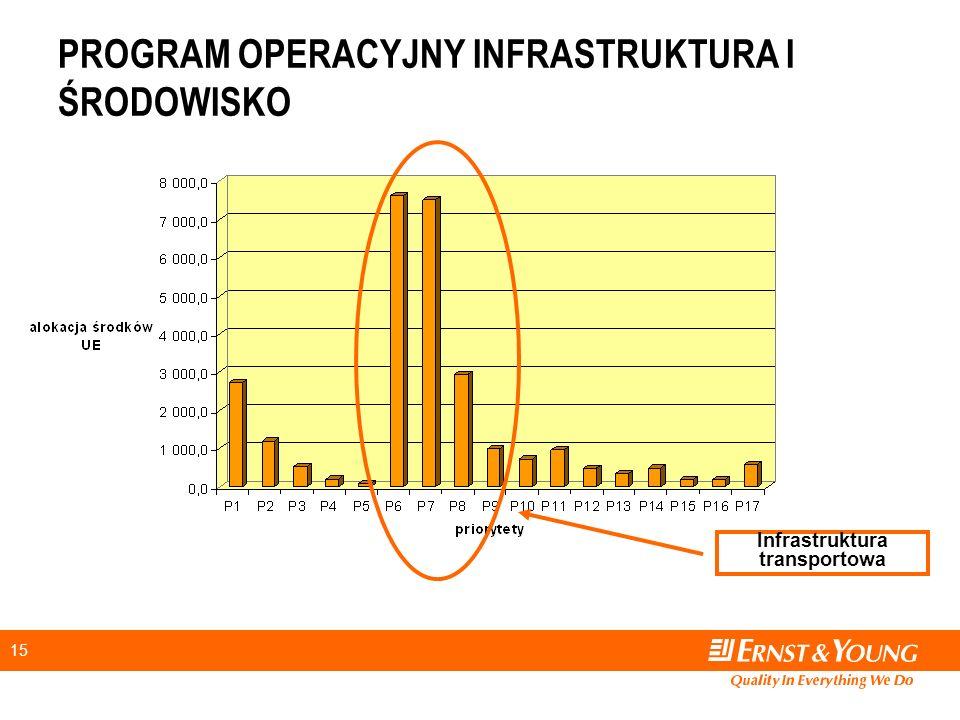 15 PROGRAM OPERACYJNY INFRASTRUKTURA I ŚRODOWISKO Infrastruktura transportowa