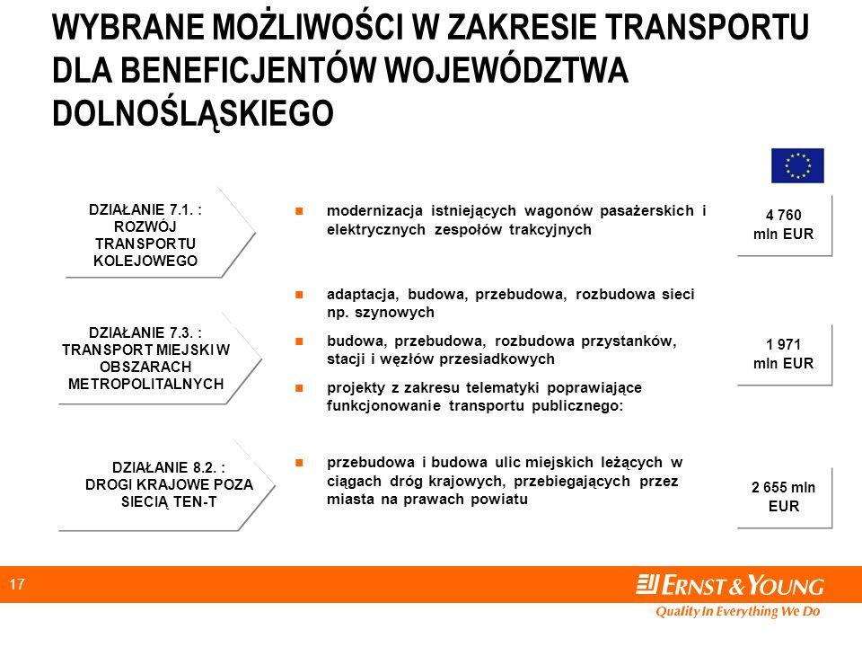 17 modernizacja istniejących wagonów pasażerskich i elektrycznych zespołów trakcyjnych adaptacja, budowa, przebudowa, rozbudowa sieci np.