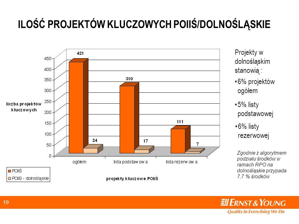 19 ILOŚĆ PROJEKTÓW KLUCZOWYCH POIIŚ/DOLNOŚLĄSKIE 6% projektów ogółem 5% listy podstawowej 6% listy rezerwowej Projekty w dolnośląskim stanowią : Zgodnie z algorytmem podziału środków w ramach RPO na dolnośląskie przypada 7,7 % środków
