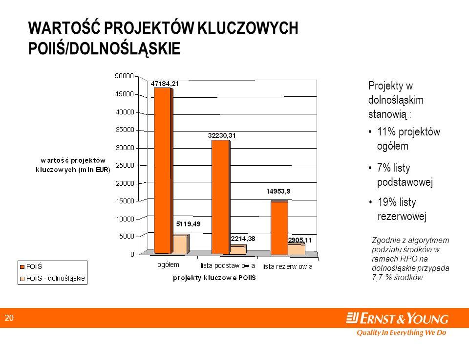 20 WARTOŚĆ PROJEKTÓW KLUCZOWYCH POIIŚ/DOLNOŚLĄSKIE 11% projektów ogółem 7% listy podstawowej 19% listy rezerwowej Projekty w dolnośląskim stanowią : Zgodnie z algorytmem podziału środków w ramach RPO na dolnośląskie przypada 7,7 % środków