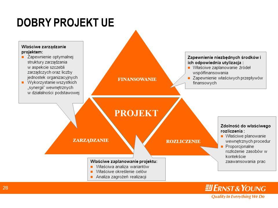 """28 ZARZĄDZANIE ROZLICZENIE FINANSOWANIE PROJEKT Właściwe zarządzanie projektem: Zapewnienie optymalnej struktury zarządzania w aspekcie szczebli zarządczych oraz liczby jednostek organizacyjnych Wykorzystanie wszystkich """"synergii wewnętrznych w działalności podstawowej Zdolność do właściwego rozliczenia : Właściwe planowanie wewnętrznych procedur Proporcjonalne rozłożenie zasobów w kontekście zaawansowania prac Zapewnienie niezbędnych środków i ich odpowiednia utylizacja : Właściwe zaplanowanie źródeł współfinansowania Zapewnienie właściwych przepływów finansowych Właściwe zaplanowanie projektu: Właściwa analiza wariantów Właściwe określenie celów Analiza zagrożeń realizacji DOBRY PROJEKT UE"""