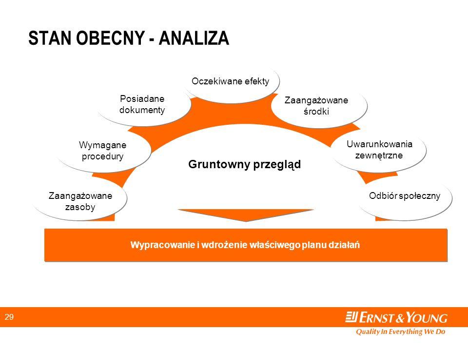 29 STAN OBECNY - ANALIZA Gruntowny przegląd Zaangażowane zasoby Wymagane procedury Oczekiwane efekty Odbiór społeczny Uwarunkowania zewnętrzne Zaangażowane środki Wypracowanie i wdrożenie właściwego planu działań Posiadane dokumenty