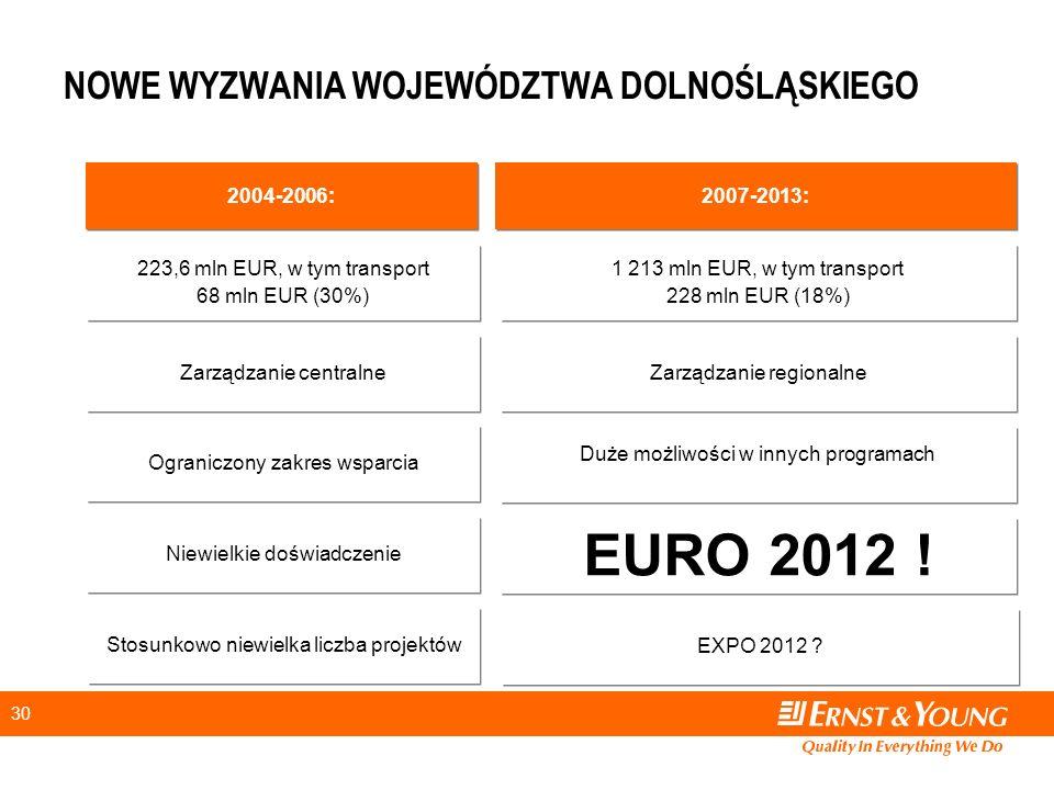 30 NOWE WYZWANIA WOJEWÓDZTWA DOLNOŚLĄSKIEGO 2004-2006: 2007-2013: Zarządzanie centralne Zarządzanie regionalne Ograniczony zakres wsparcia Duże możliwości w innych programach Niewielkie doświadczenie EURO 2012 .