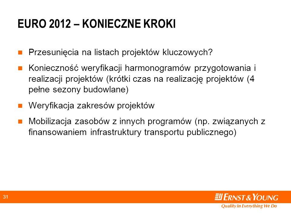 31 EURO 2012 – KONIECZNE KROKI Przesunięcia na listach projektów kluczowych.