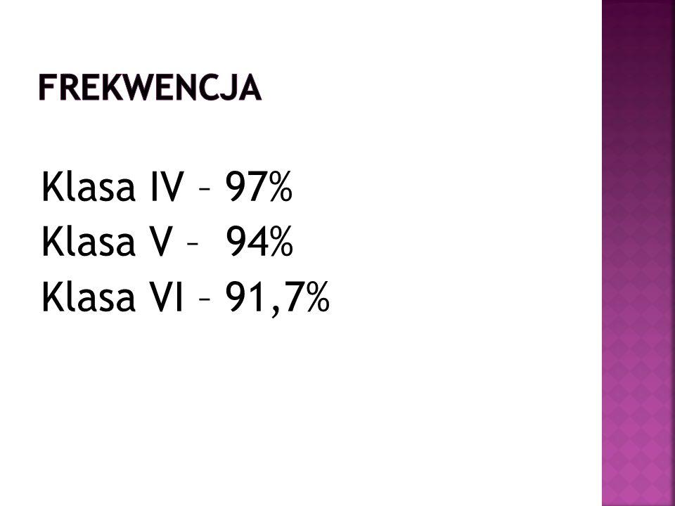 Klasa IV – 97% Klasa V – 94% Klasa VI – 91,7%