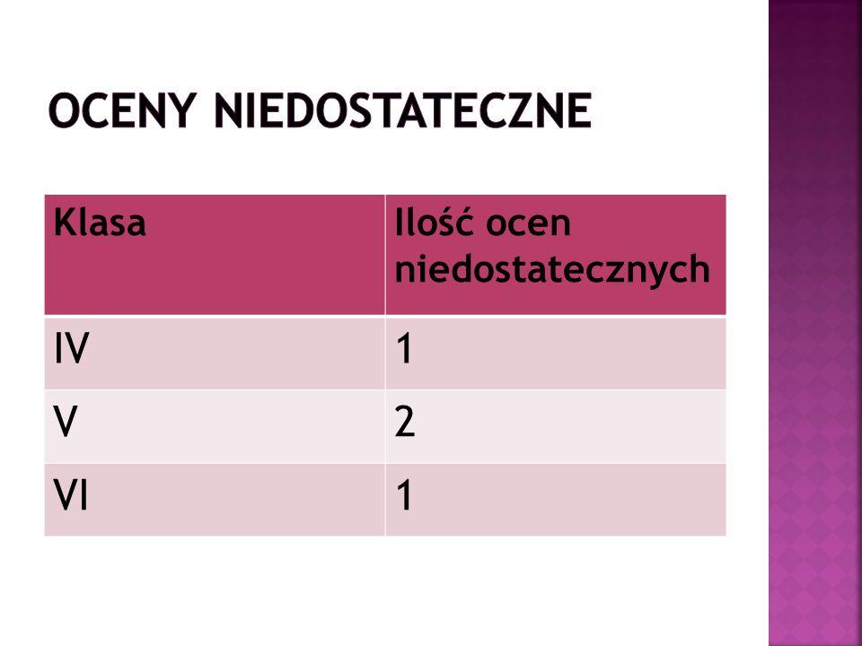 KlasaIlość ocen niedostatecznych IV1 V2 VI1