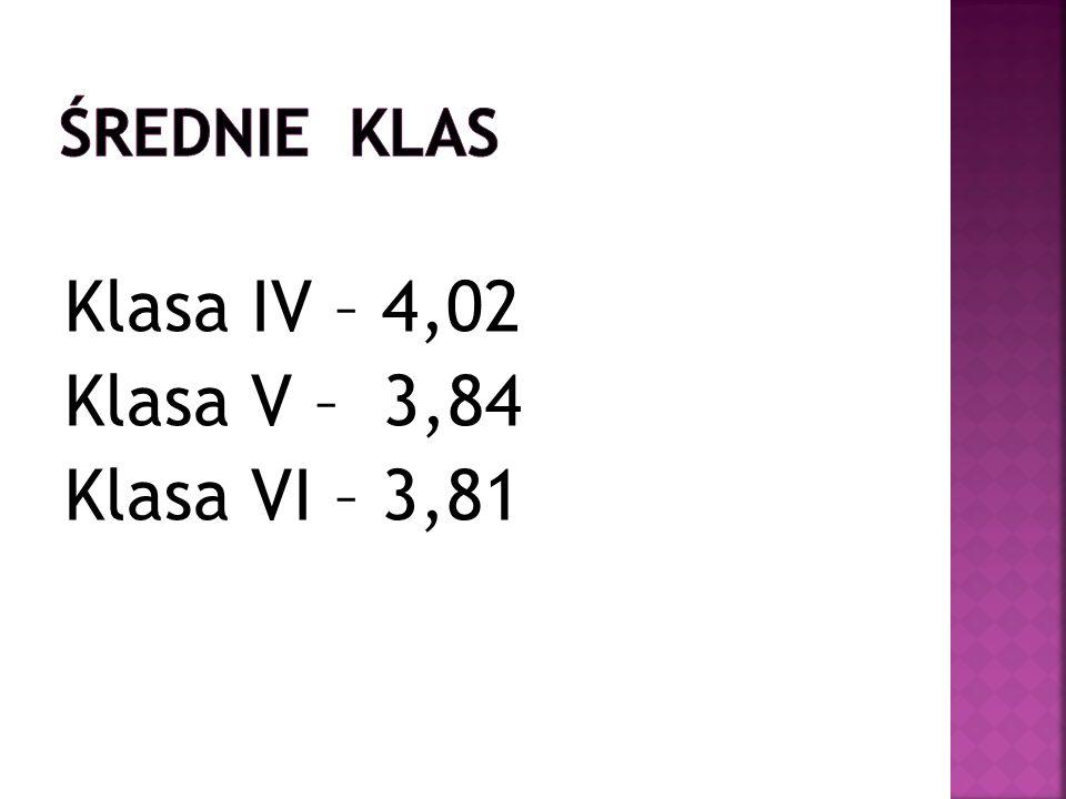 Klasa IV – 4,02 Klasa V – 3,84 Klasa VI – 3,81