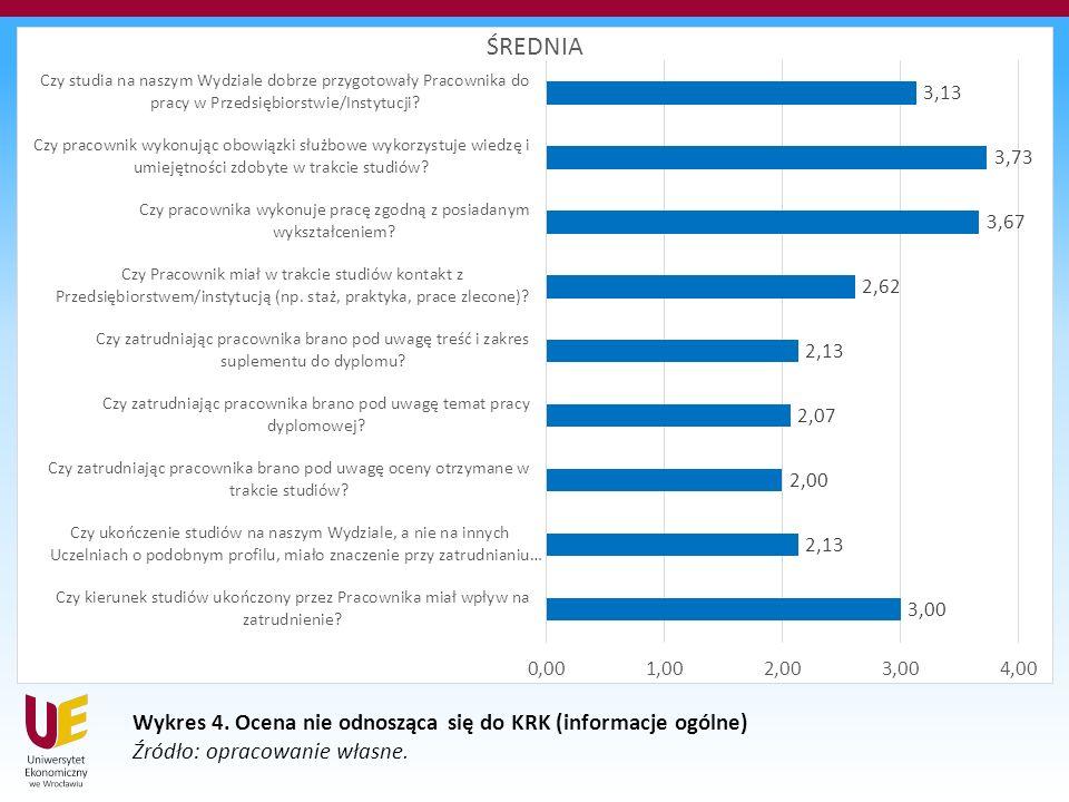 Wykres 4. Ocena nie odnosząca się do KRK (informacje ogólne) Źródło: opracowanie własne.