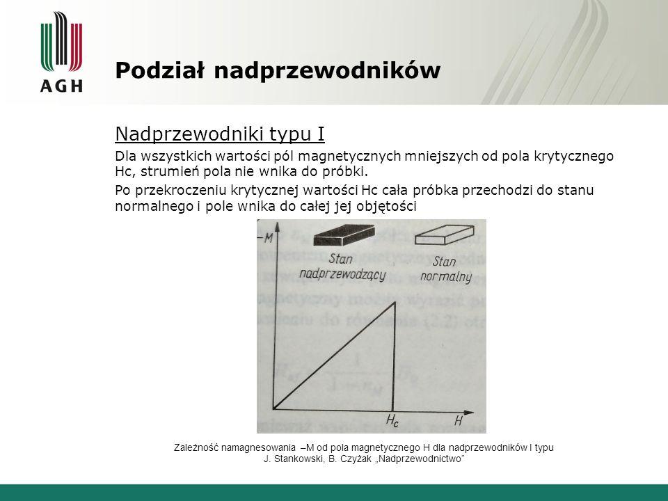 Podział nadprzewodników Nadprzewodniki typu I Dla wszystkich wartości pól magnetycznych mniejszych od pola krytycznego Hc, strumień pola nie wnika do