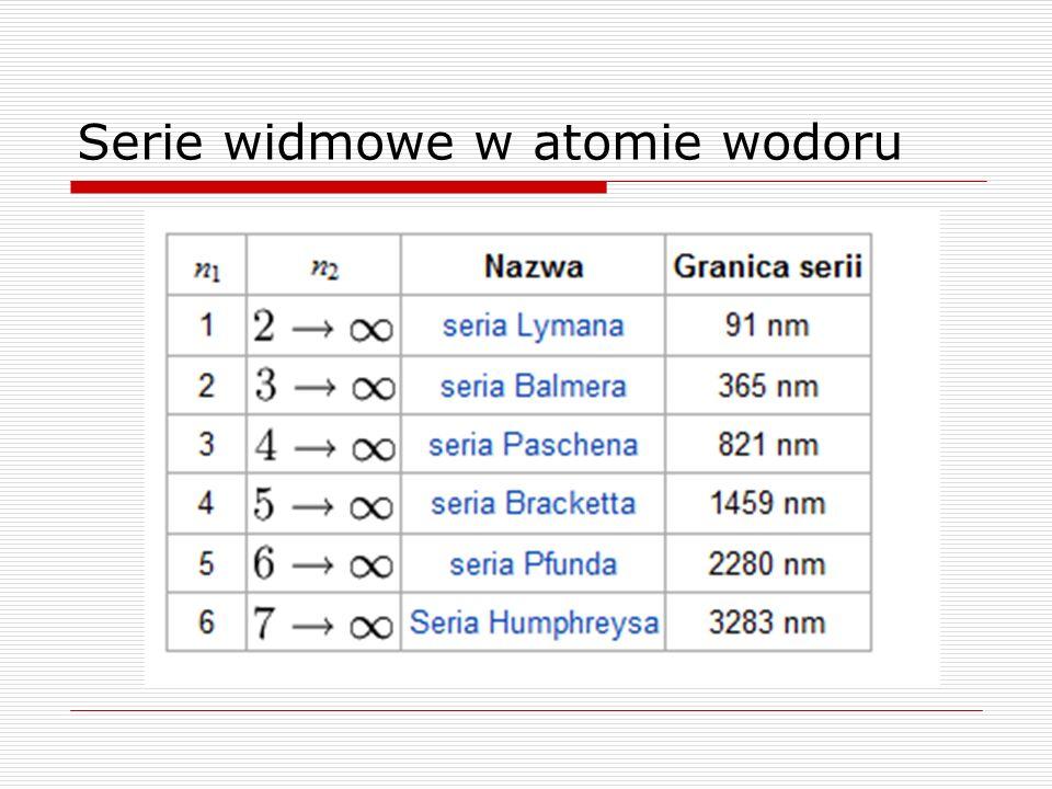 Serie widmowe w atomie wodoru