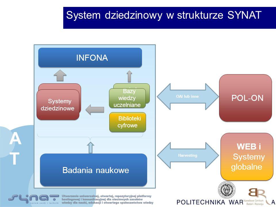 System dziedzinowy w strukturze SYNAT POL-ON OAI lub inne INFONA Systemy dziedzinowe wiedzy uczelniane Badania naukowe SYNATSYNAT Systemy dziedzinowe Bazy wiedzy uczelniane Biblioteki cyfrowe WEB i Systemy globalne WEB i Systemy globalne Harvesting