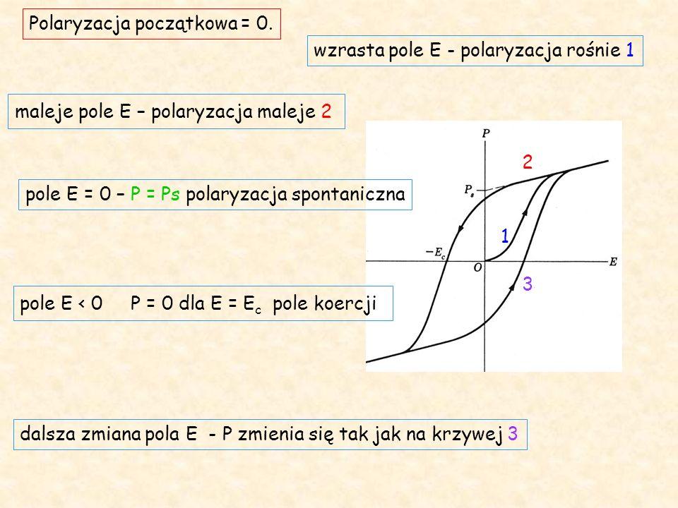 pole E < 0 P = 0 dla E = E c pole koercji wzrasta pole E - polaryzacja rośnie 1 1 maleje pole E – polaryzacja maleje 2 2 pole E = 0 – P = Ps polaryzacja spontaniczna dalsza zmiana pola E - P zmienia się tak jak na krzywej 3 3 Polaryzacja początkowa = 0.