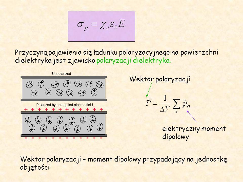 Przyczyną pojawienia się ładunku polaryzacyjnego na powierzchni dielektryka jest zjawisko polaryzacji dielektryka.