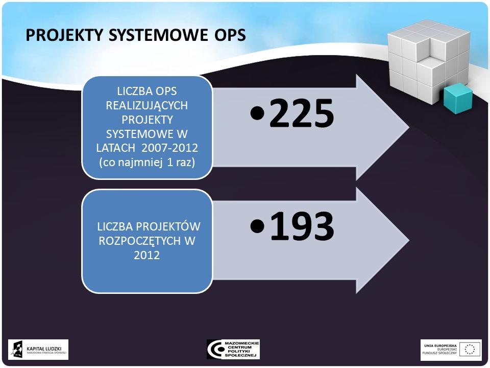225 LICZBA OPS REALIZUJĄCYCH PROJEKTY SYSTEMOWE W LATACH 2007-2012 (co najmniej 1 raz) 193 LICZBA PROJEKTÓW ROZPOCZĘTYCH W 2012 PROJEKTY SYSTEMOWE OPS
