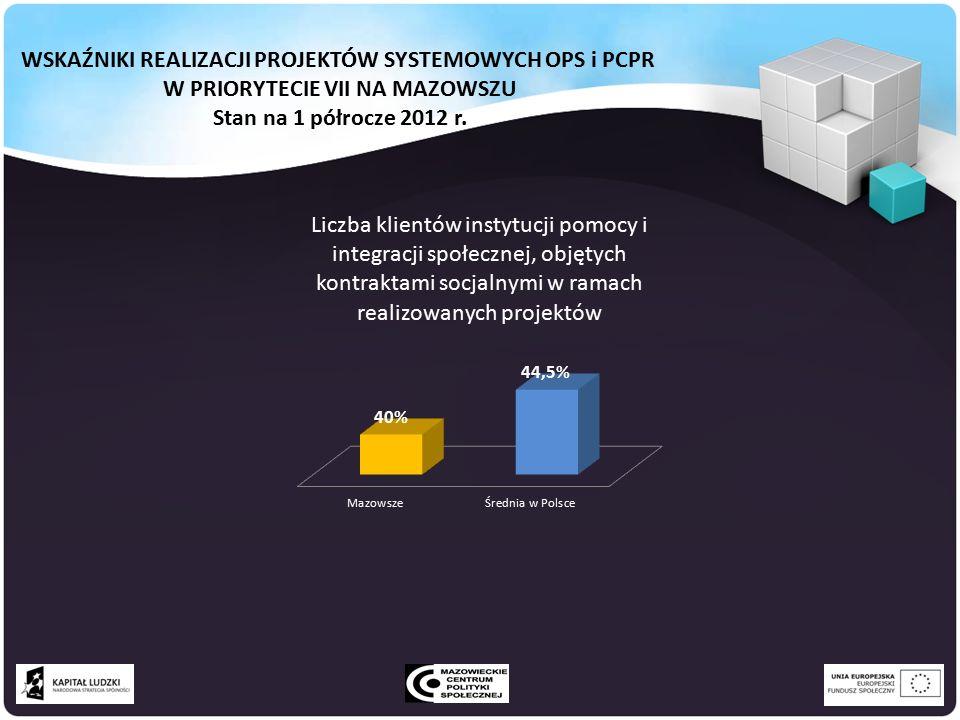 WSKAŹNIKI REALIZACJI PROJEKTÓW SYSTEMOWYCH OPS i PCPR W PRIORYTECIE VII NA MAZOWSZU Stan na 1 półrocze 2012 r.