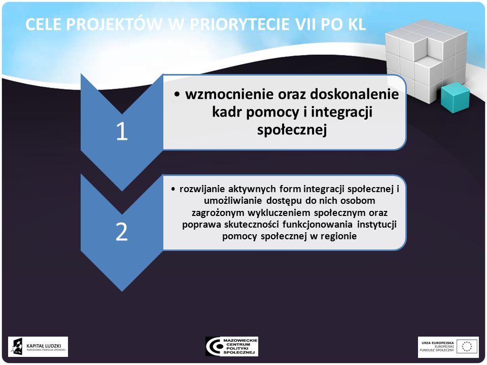 CELE PROJEKTÓW W PRIORYTECIE VII PO KL 1 wzmocnienie oraz doskonalenie kadr pomocy i integracji społecznej 2 rozwijanie aktywnych form integracji społecznej i umożliwianie dostępu do nich osobom zagrożonym wykluczeniem społecznym oraz poprawa skuteczności funkcjonowania instytucji pomocy społecznej w regionie