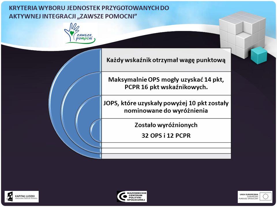Każdy wskaźnik otrzymał wagę punktową Maksymalnie OPS mogły uzyskać 14 pkt, PCPR 16 pkt wskaźnikowych.