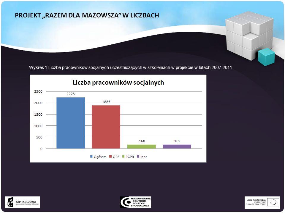 """PROJEKT """"RAZEM DLA MAZOWSZA W LICZBACH Wykres 1 Liczba pracowników socjalnych uczestniczących w szkoleniach w projekcie w latach 2007-2011"""